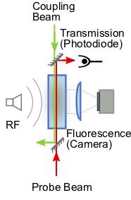Rydberg Quantum Devices – Experimental Quantum Optics and