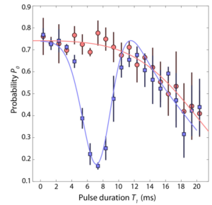 Phase shift due to dipole potential