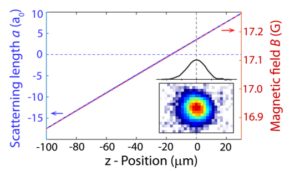 Position-dependent scattering length